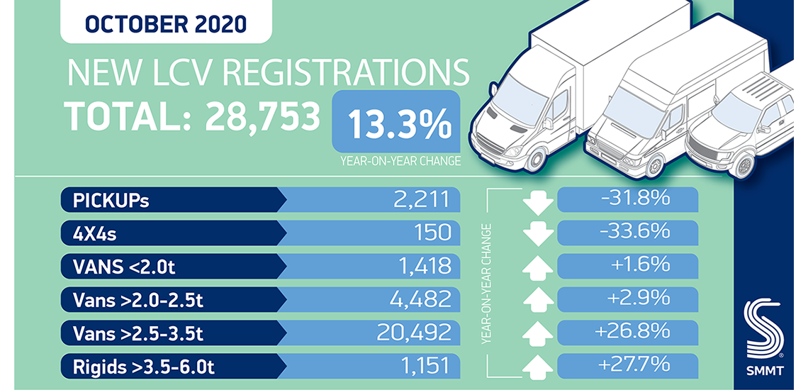 UK Van Market data for October 2020