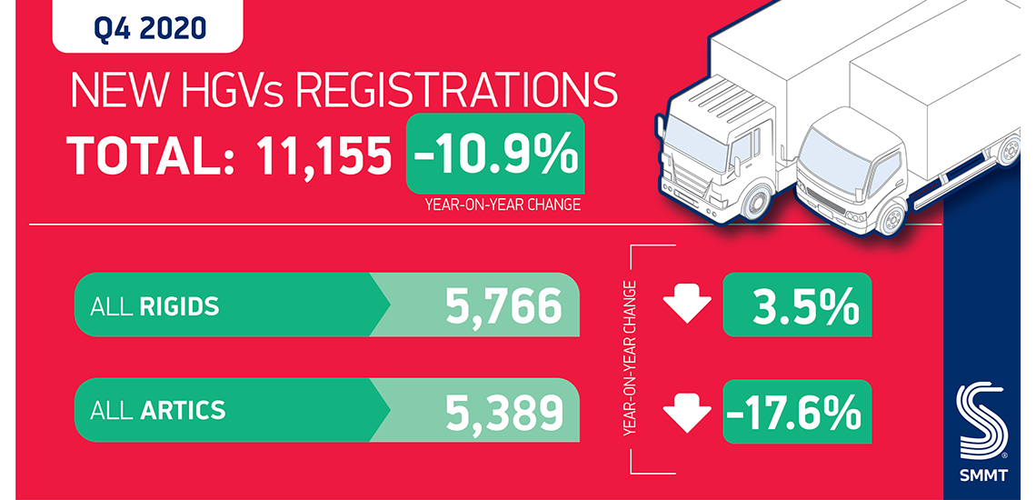 UK HGV Registrations Fall -32.2% in 2020